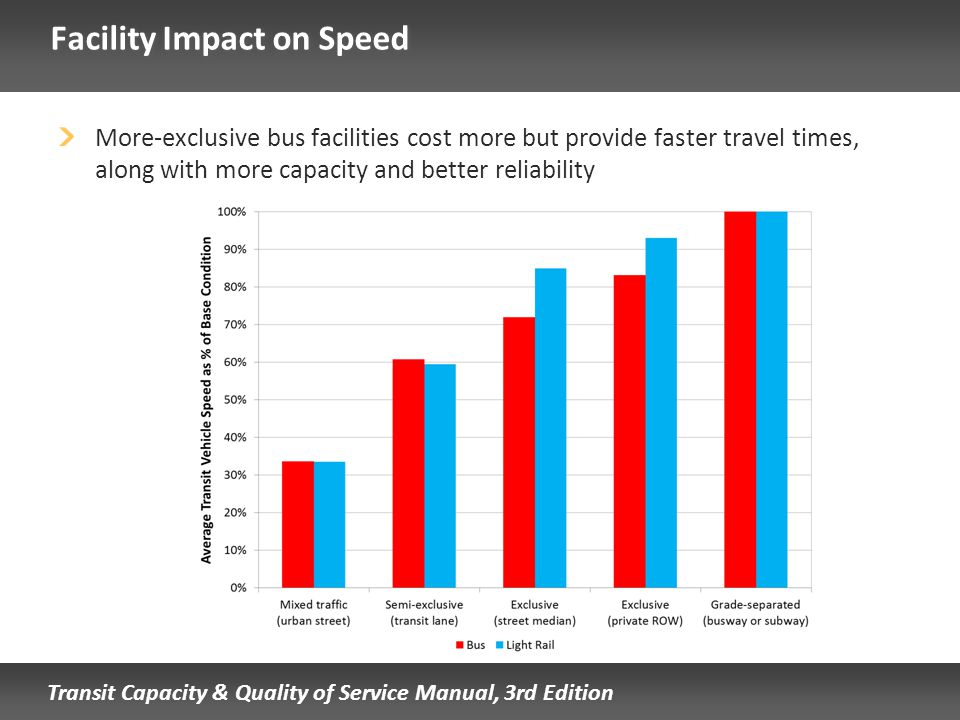 Transit Capacity & Quality of Service Manual, 3rd Edition Facility Impact on Speed More-exclusive bus facilities cost more but provide faster travel t