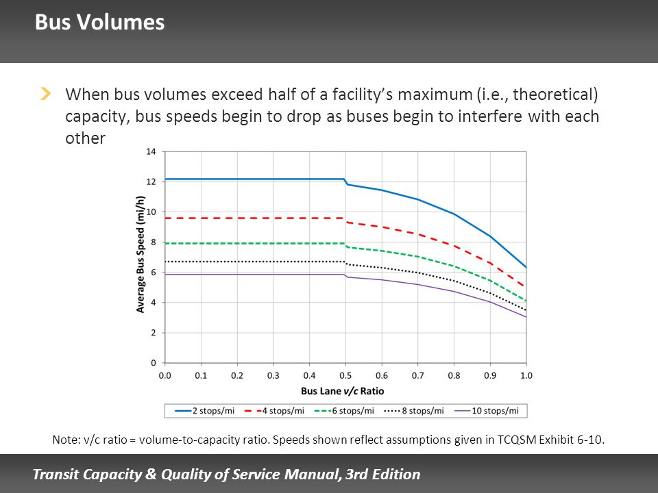 Transit Capacity & Quality of Service Manual, 3rd Edition Bus Volumes When bus volumes exceed half of a facilitys maximum (i.e., theoretical) capacity