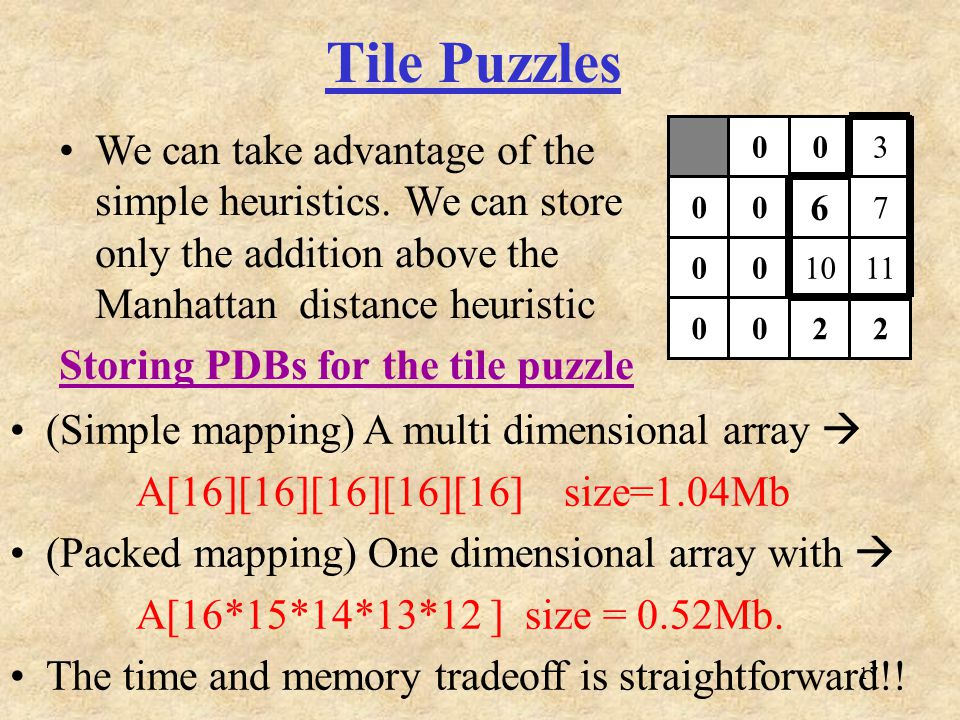 17 Tile Puzzles 003 00 6 7 001011 0022 We can take advantage of the simple heuristics.