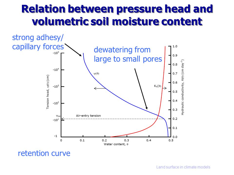 Land surface in climate models Relation between pressure head and volumetric soil moisture content strong adhesy/ capillary forces dewatering from lar