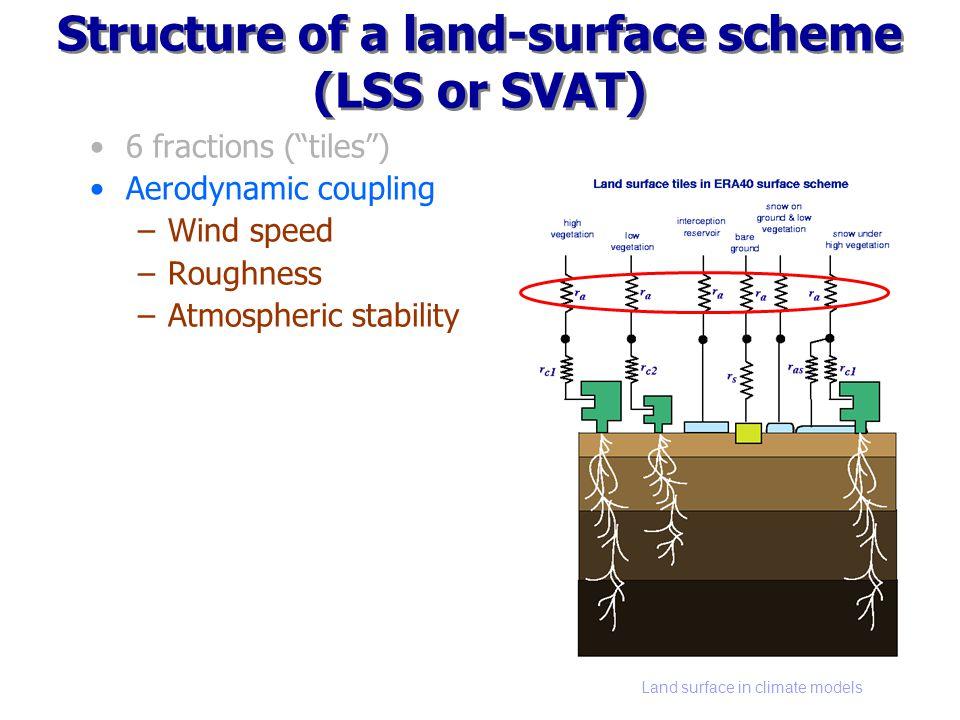 Land surface in climate models Structure of a land-surface scheme (LSS or SVAT) 6 fractions (tiles) Aerodynamic coupling –Wind speed –Roughness –Atmospheric stability Vegetatie –Verdampingsweerstand –Wortelzone –Neerslaginterceptie Kale grond Sneeuw