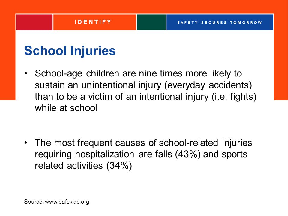 School Injuries School-age children are nine times more likely to sustain an unintentional injury (everyday accidents) than to be a victim of an intentional injury (i.e.