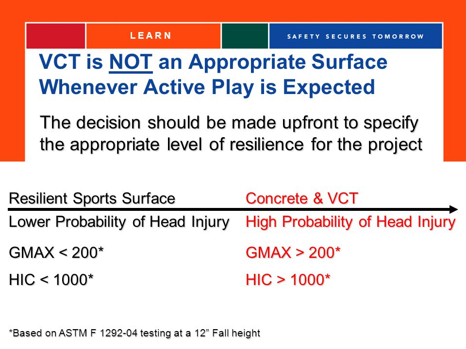 VCT is NOT an Appropriate Surface Whenever Active Play is Expected L E A R N Concrete & VCT Resilient Sports Surface The decision should be made upfront to specify the appropriate level of resilience for the project High Probability of Head Injury Lower Probability of Head Injury GMAX > 200* HIC > 1000* HIC < 1000* GMAX < 200* *Based on ASTM F 1292-04 testing at a 12 Fall height