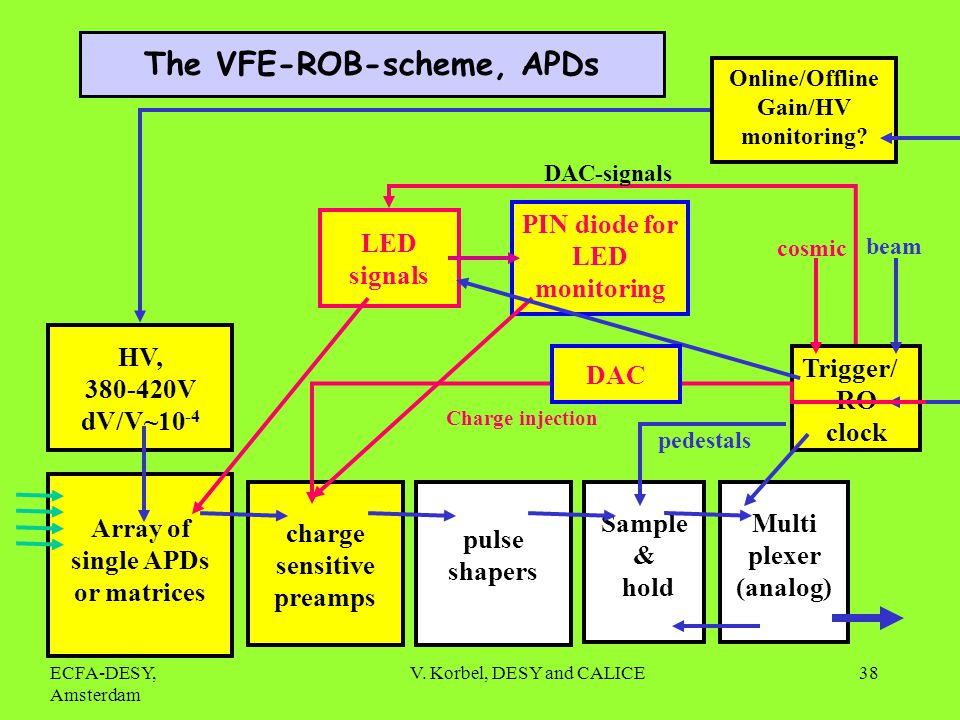 ECFA-DESY, Amsterdam V. Korbel, DESY and CALICE38 The VFE-ROB-scheme, APDs Array of single APDs or matrices pulse shapers Sample & hold Multi plexer (