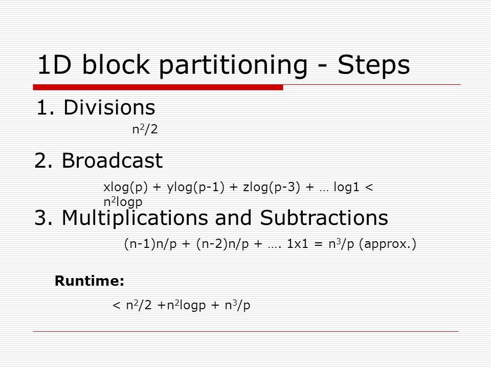 2-D block To speedup the divisions 000000000000 0000000000 i i i,i X x j k P Q