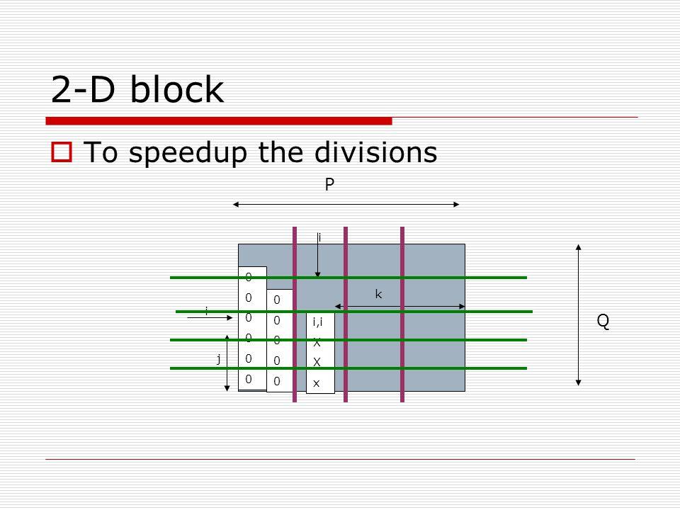 2D block partitioning - Steps 1.Broadcast of (k,k) 2.