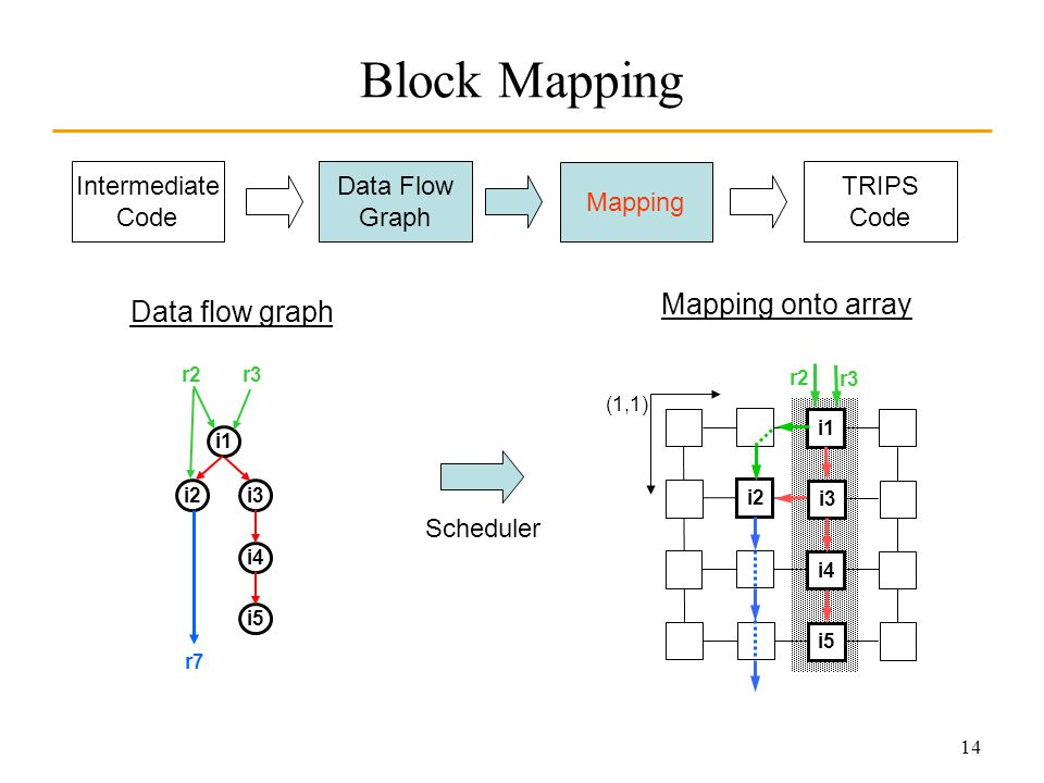 14 Block Mapping Data flow graph Scheduler Mapping onto array Intermediate Code Data Flow Graph Mapping TRIPS Code (1,1) i1 i3 i2 i4 i5 r2 r3 i1 i2i3 i4 i5 r7 r3r2