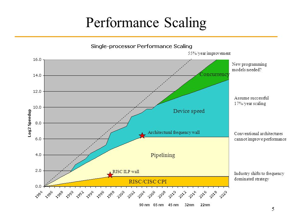 5 Performance Scaling New programming models needed.