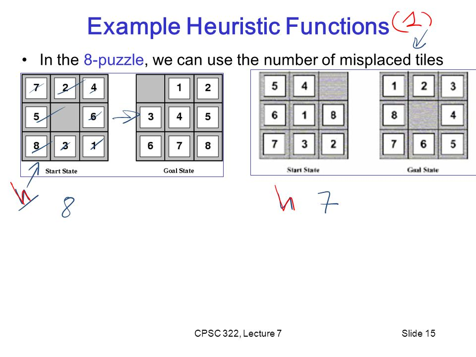 CPSC 322, Lecture 7Slide 15 Example Heuristic Functions In the 8-puzzle, we can use the number of misplaced tiles