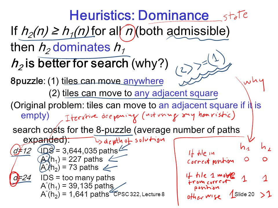 CPSC 322, Lecture 8Slide 20 Heuristics: Dominance If h 2 (n) h 1 (n) for all n (both admissible) then h 2 dominates h 1 h 2 is better for search (why?) 8puzzle: (1) tiles can move anywhere (2) tiles can move to any adjacent square (Original problem: tiles can move to an adjacent square if it is empty) search costs for the 8-puzzle (average number of paths expanded): d=12IDS = 3,644,035 paths A * (h 1 ) = 227 paths A * (h 2 ) = 73 paths d=24 IDS = too many paths A * (h 1 ) = 39,135 paths A * (h 2 ) = 1,641 paths
