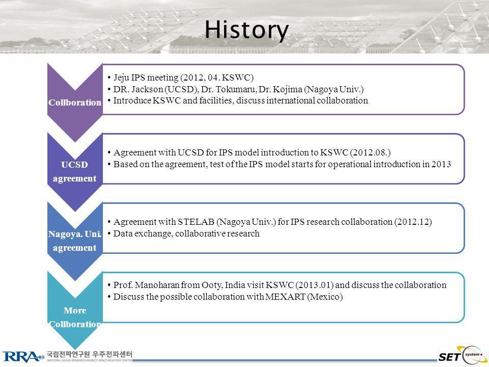 History Collboration Jeju IPS meeting (2012, 04. KSWC) DR.