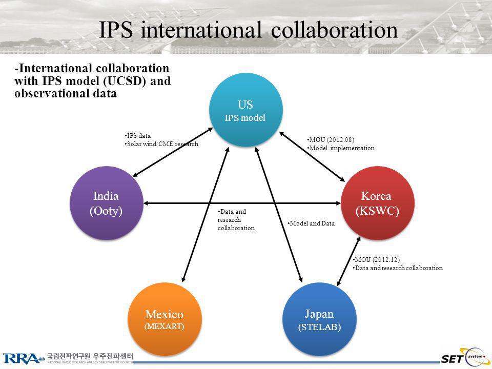 IPS international collaboration US IPS model US IPS model India (Ooty) India (Ooty) Mexico (MEXART) Mexico (MEXART) Japan (STELAB) Japan (STELAB) Korea (KSWC) Korea (KSWC) MOU (2012.08) Model implementation MOU (2012.12) Data and research collaboration Model and Data IPS data Solar wind/CME research -International collaboration with IPS model (UCSD) and observational data