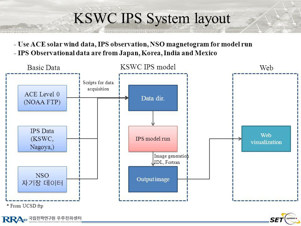 KSWC IPS System layout - Use ACE solar wind data, IPS observation, NSO magnetogram for model run - IPS Observational data are from Japan, Korea, India and Mexico ACE Level 0 (NOAA FTP) ACE Level 0 (NOAA FTP) NSO NSO Data dir.