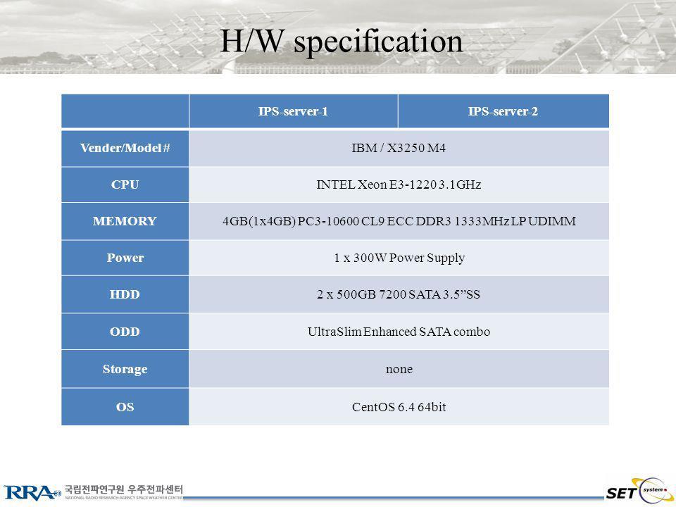 H/W specification IPS-server-1IPS-server-2 Vender/Model #IBM / X3250 M4 CPUINTEL Xeon E3-1220 3.1GHz MEMORY4GB(1x4GB) PC3-10600 CL9 ECC DDR3 1333MHz LP UDIMM Power1 x 300W Power Supply HDD2 x 500GB 7200 SATA 3.5SS ODDUltraSlim Enhanced SATA combo Storagenone OSCentOS 6.4 64bit