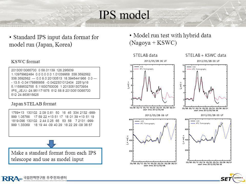 IPS model Standard IPS input data format for model run (Japan, Korea ) 20130513065700 0 58.01139 126.295639 1.10979962484 0.0 0.0 0.0 1.01039958 338.3592562 338.3592562 --- 0.0 8.0 20130513 18.3945441966 0.0 --- - 13.5 -0.04178885858 -0.0422301012404 2251p16 5.11589532755 5.11630763006 1 20130513073934 IPS_JEJU -24.951171875 512 58.8 20130513065700 512 24.853515625 1759+13 130102 2.09 0.61 50 16 45 334 2132 -999- 999 1.05766 17 59 22 +13 51 17 18 01 39 +13 51 19 1819-096 130102 2.44 0.25 65 53 58 7 2131 -999- 999 1.33069 18 19 44 -09 40 29 18 22 29 -09 38 57 KSWC format Japan STELAB format Make a standard format from each IPS telescope and use as model input Model run test with hybrid data (Nagoya + KSWC) STELAB dataSTELAB + KSWC data