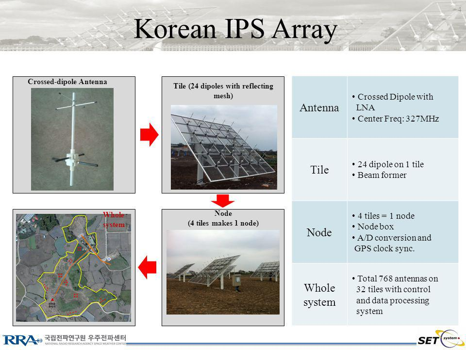 Korean IPS Array Antenna Crossed Dipole with LNA Center Freq: 327MHz Tile 24 dipole on 1 tile Beam former Node 4 tiles = 1 node Node box A/D conversion and GPS clock sync.