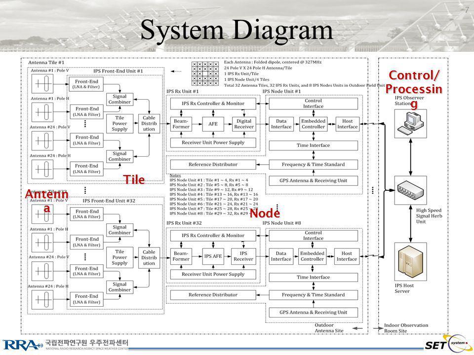 System Diagram Antenn a Tile Node Control/ Processin g 7