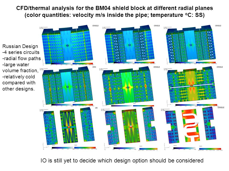CFD/thermal analysis for the BM04 shield block at different radial planes (color quantities: velocity m/s inside the pipe; temperature o C: SS) Russian Design -4 series circuits -radial flow paths -large water volume fraction, -relatively cold compared with other designs.