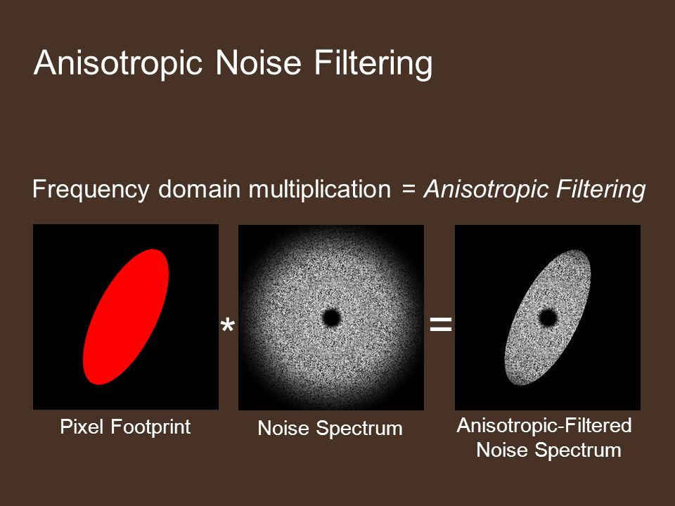 Anisotropic Noise Filtering = * Pixel Footprint Noise Spectrum Anisotropic-Filtered Noise Spectrum Frequency domain multiplication = Anisotropic Filtering
