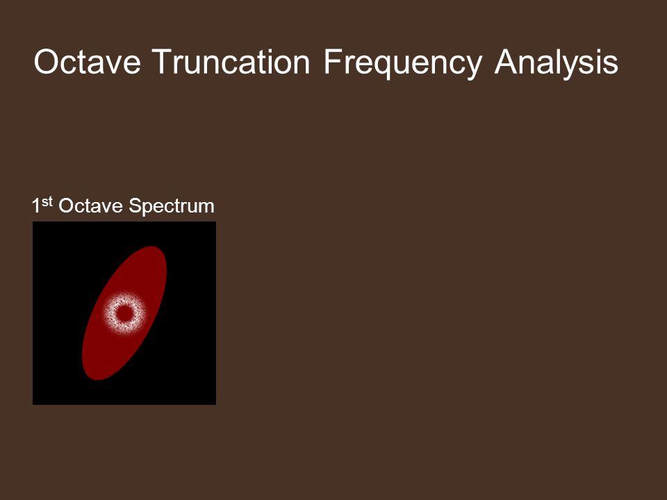 1 st Octave Spectrum