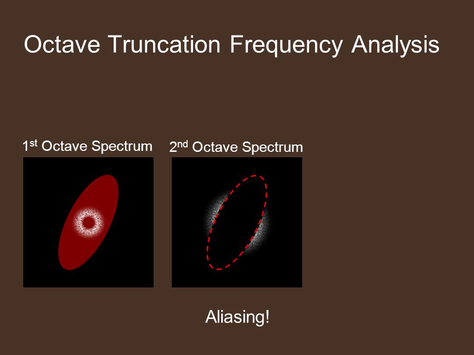 1 st Octave Spectrum 2 nd Octave Spectrum Aliasing! Octave Truncation Frequency Analysis