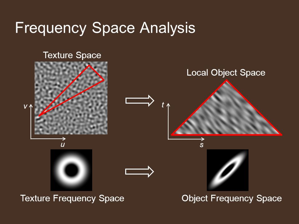 u v Texture Space t s Local Object Space Frequency Space Analysis Texture Frequency SpaceObject Frequency Space