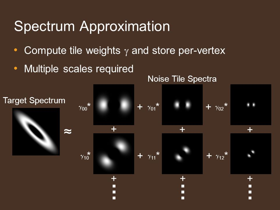 Spectrum Approximation... +......