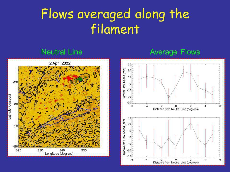 Flows averaged along the filament Neutral Line Average Flows