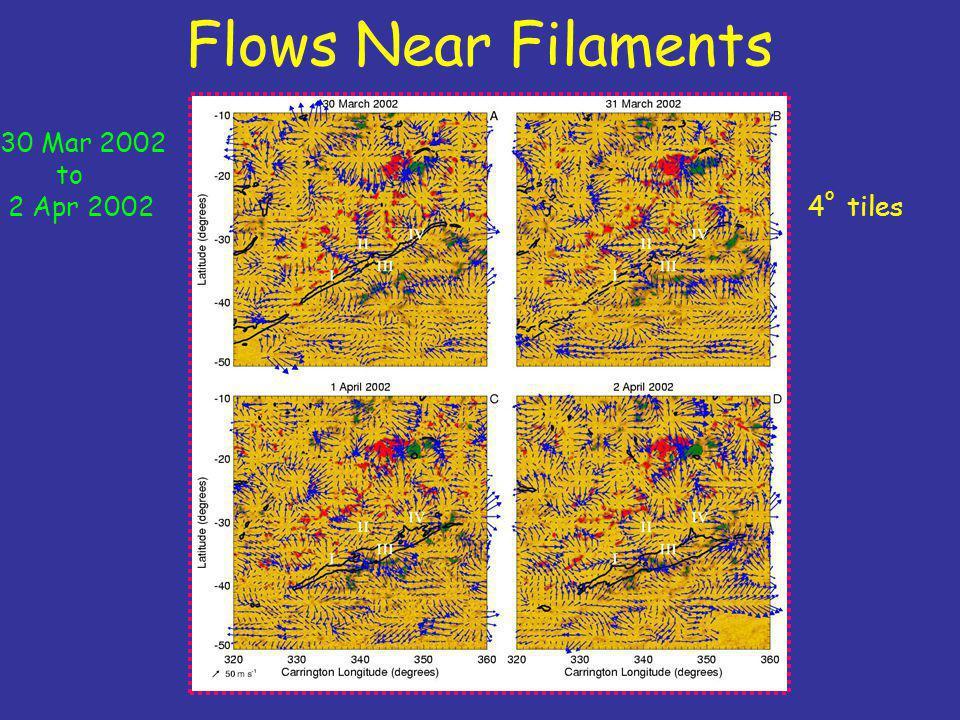 Flows Near Filaments 4 o tiles 30 Mar 2002 to 2 Apr 2002