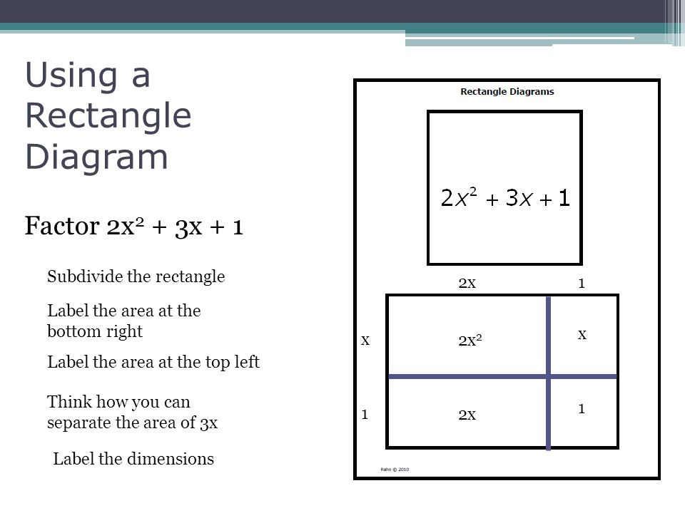 Using a Rectangle Diagram Factor 2x 2 + 3x + 1 2x x 1 1 x 1 2x 2 Subdivide the rectangle Label the area at the bottom right Label the area at the top