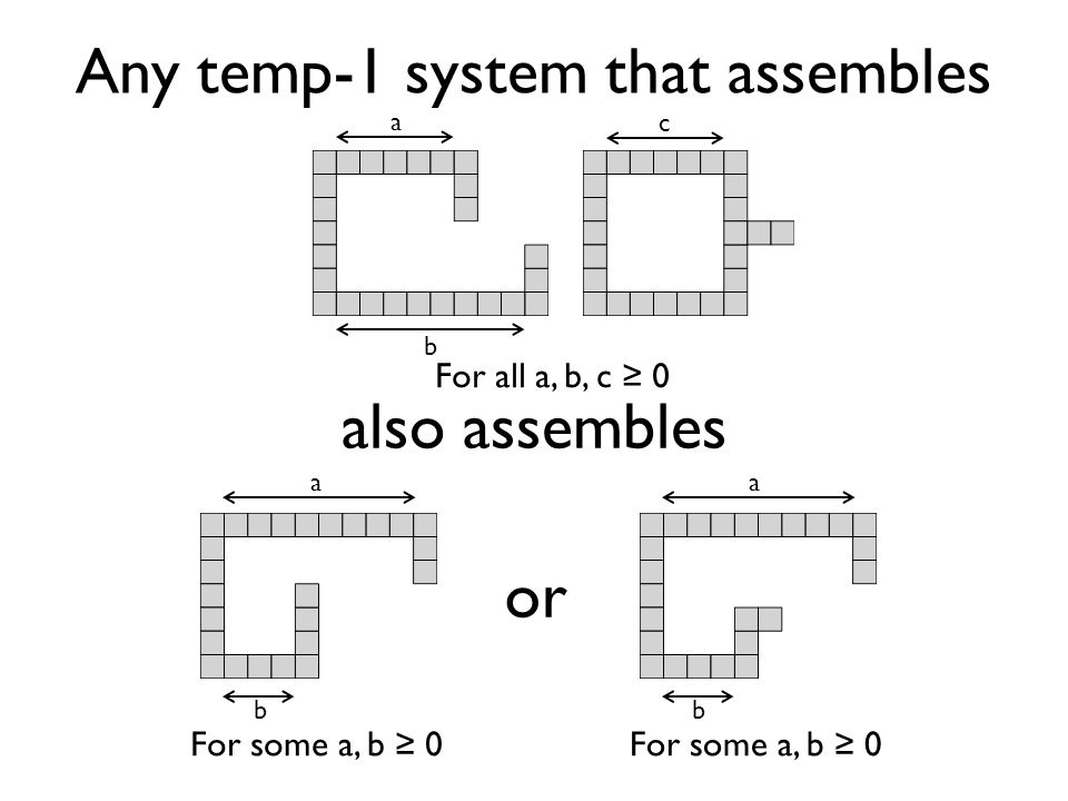 a b c For all a, b, c 0 Any temp-1 system that assembles also assembles a b For some a, b 0 or a b For some a, b 0