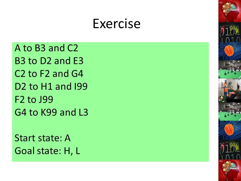 Exercise A to B3 and C2 B3 to D2 and E3 C2 to F2 and G4 D2 to H1 and I99 F2 to J99 G4 to K99 and L3 Start state: A Goal state: H, L