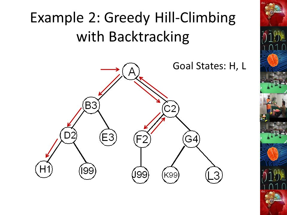 Example 2: Greedy Hill-Climbing with Backtracking Goal States: H, L