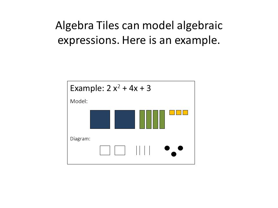Example: 2 x 2 + 4x + 3 Model: Diagram: Algebra Tiles can model algebraic expressions. Here is an example.