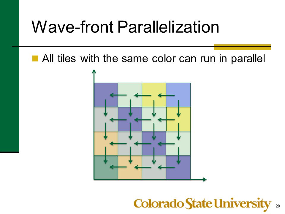 Wave-front Parallelization All tiles with the same color can run in parallel 20