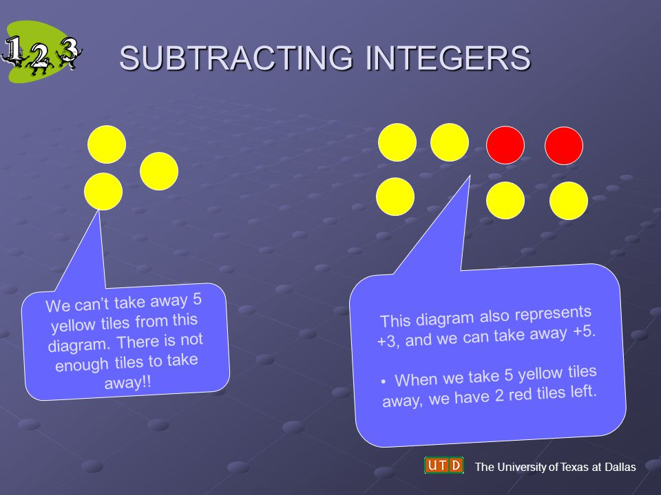 SUBTRACTING INTEGERS The University of Texas at Dallas We cant take away 5 yellow tiles from this diagram. There is not enough tiles to take away!! Th