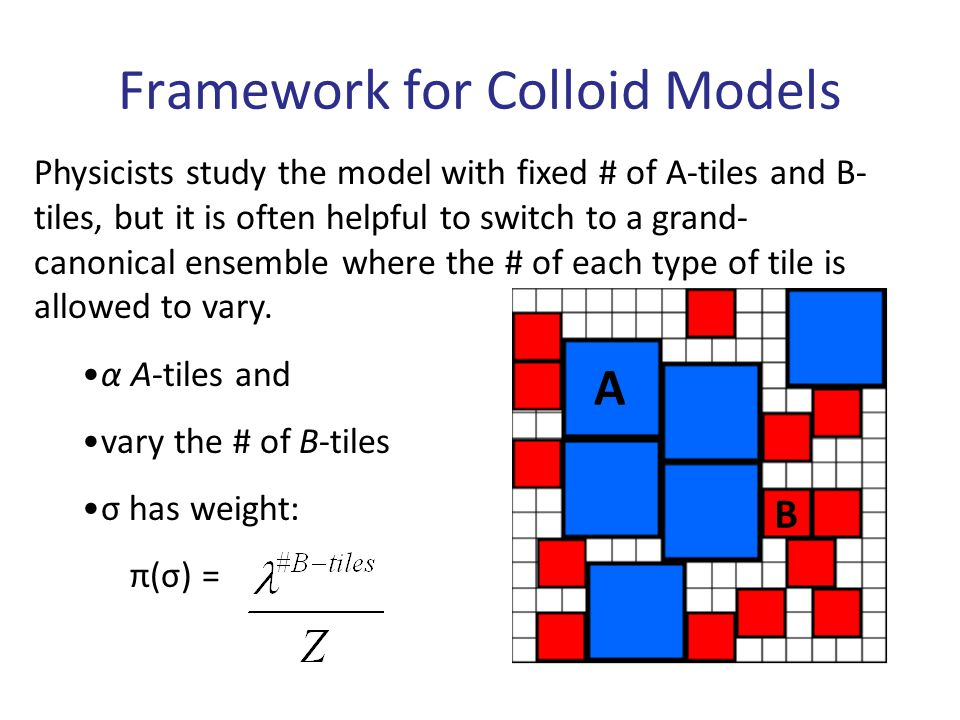 Examples of Colloid Models Independent Sets A-tiles: squares on faces B-tiles: squares on vertices Model 2 Model 1 A-tiles: squares on faces B-tiles: diamonds on edges Ising Model