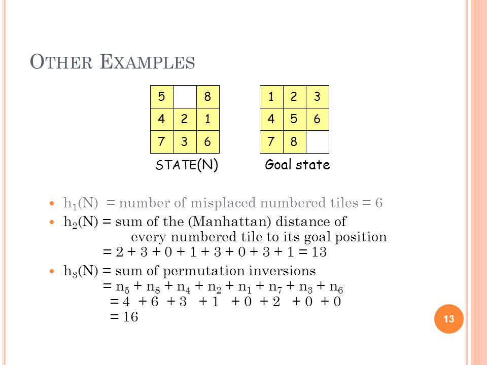 O THER E XAMPLES h 1 (N) = number of misplaced numbered tiles = 6 h 2 (N) = sum of the (Manhattan) distance of every numbered tile to its goal position = 2 + 3 + 0 + 1 + 3 + 0 + 3 + 1 = 13 h 3 (N) = sum of permutation inversions = n 5 + n 8 + n 4 + n 2 + n 1 + n 7 + n 3 + n 6 = 4 + 6 + 3 + 1 + 0 + 2 + 0 + 0 = 16 13 14 7 5 2 63 8 STATE (N) 64 7 1 5 2 8 3 Goal state