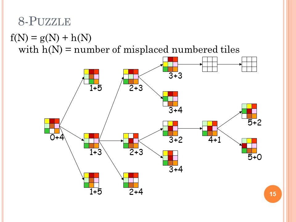 8-P UZZLE 15 0+41+5 1+3 3+3 3+4 3+24+15+2 5+0 2+3 2+4 2+3 f(N) = g(N) + h(N) with h(N) = number of misplaced numbered tiles