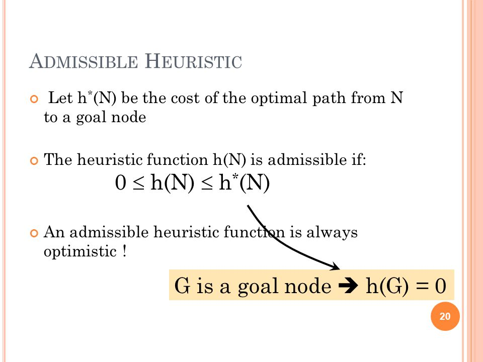 A DMISSIBLE H EURISTIC Let h * (N) be the cost of the optimal path from N to a goal node The heuristic function h(N) is admissible if: 0 h(N) h * (N) An admissible heuristic function is always optimistic .