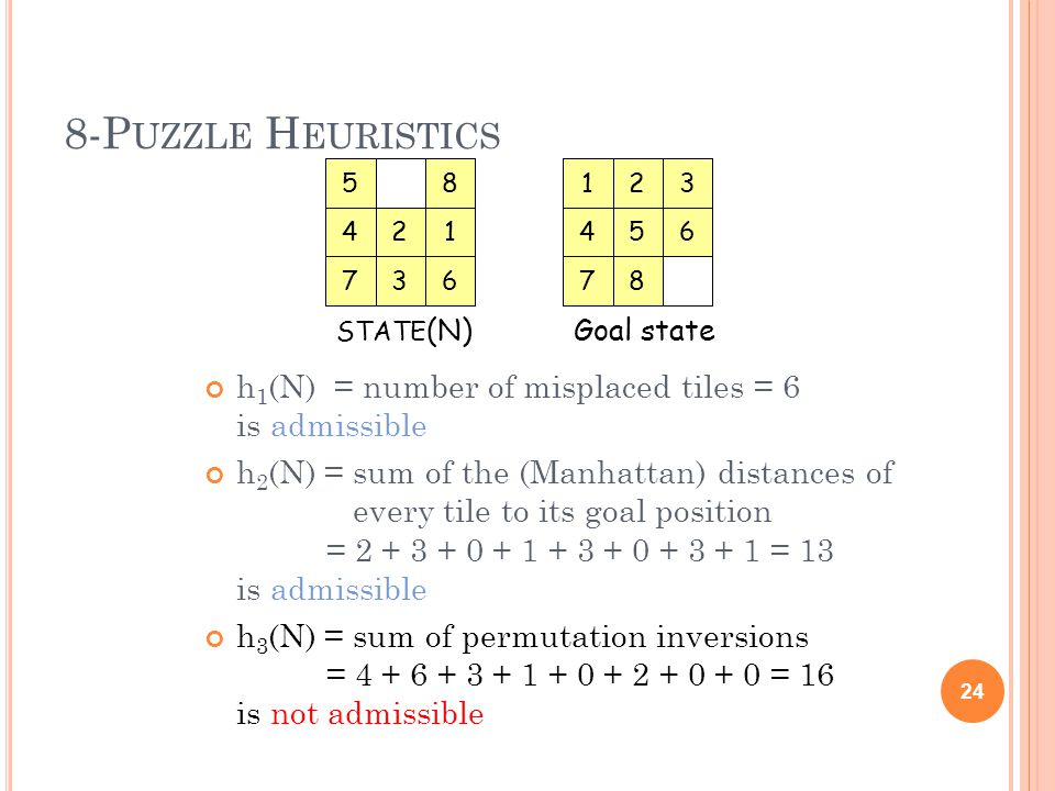8-P UZZLE H EURISTICS h 1 (N) = number of misplaced tiles = 6 is admissible h 2 (N) = sum of the (Manhattan) distances of every tile to its goal position = 2 + 3 + 0 + 1 + 3 + 0 + 3 + 1 = 13 is admissible h 3 (N) = sum of permutation inversions = 4 + 6 + 3 + 1 + 0 + 2 + 0 + 0 = 16 is not admissible 24 14 7 5 2 63 8 STATE (N) 64 7 1 5 2 8 3 Goal state