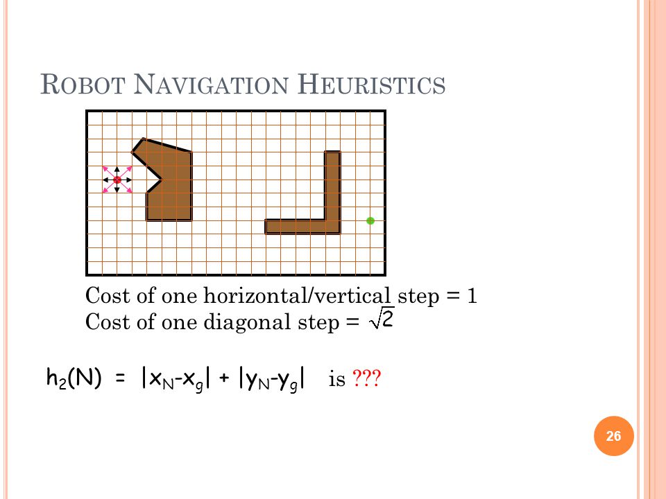 R OBOT N AVIGATION H EURISTICS 26 Cost of one horizontal/vertical step = 1 Cost of one diagonal step = h 2 (N) = |x N -x g | + |y N -y g | is