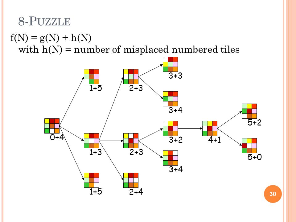 8-P UZZLE 30 0+41+5 1+3 3+3 3+4 3+24+15+2 5+0 2+3 2+4 2+3 f(N) = g(N) + h(N) with h(N) = number of misplaced numbered tiles