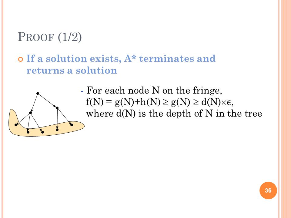 P ROOF (1/2) If a solution exists, A* terminates and returns a solution 36 - For each node N on the fringe, f(N) = g(N)+h(N) g(N) d(N), where d(N) is the depth of N in the tree