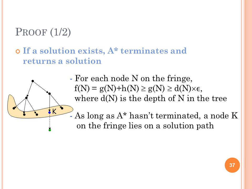 P ROOF (1/2) If a solution exists, A* terminates and returns a solution 37 - For each node N on the fringe, f(N) = g(N)+h(N) g(N) d(N), where d(N) is the depth of N in the tree - As long as A* hasnt terminated, a node K on the fringe lies on a solution path K