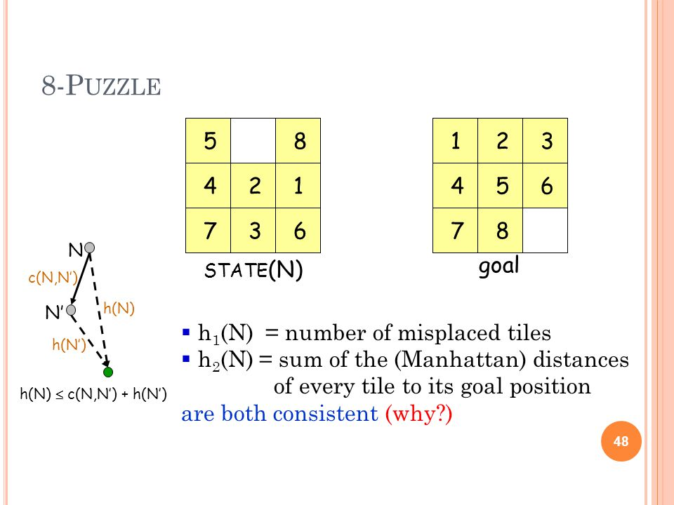 8-P UZZLE 48 123 456 78 12 3 4 5 67 8 STATE (N) goal h 1 (N) = number of misplaced tiles h 2 (N) = sum of the (Manhattan) distances of every tile to its goal position are both consistent (why ) N N h(N) c(N,N) h(N) c(N,N) + h(N)