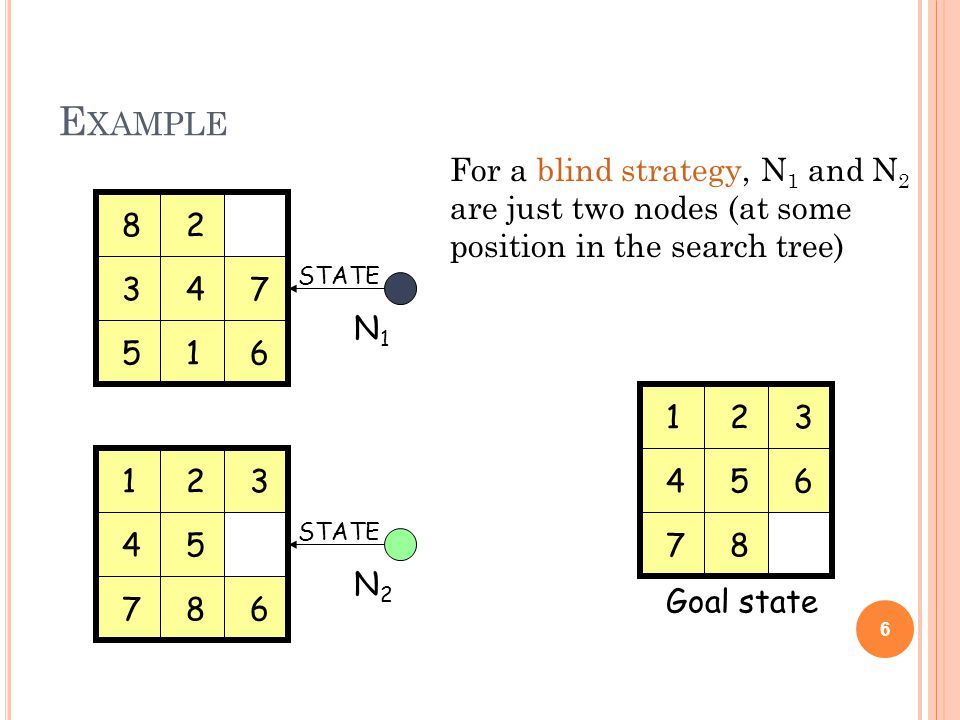 E XAMPLE 6 For a blind strategy, N 1 and N 2 are just two nodes (at some position in the search tree) Goal state N1N1 N2N2 STATE 1 2 34 56 7 8 123 45 678 123 456 78
