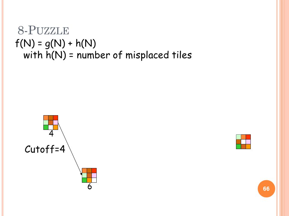 8-P UZZLE 66 4 6 f(N) = g(N) + h(N) with h(N) = number of misplaced tiles Cutoff=4