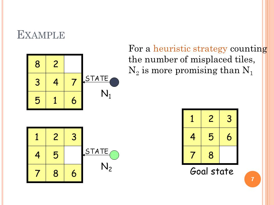 E XAMPLE 7 For a heuristic strategy counting the number of misplaced tiles, N 2 is more promising than N 1 Goal state N1N1 N2N2 STATE 1 2 34 56 7 8 123 45 678 123 456 78