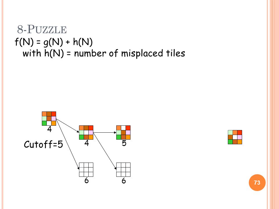 8-P UZZLE 73 4 4 6 Cutoff=5 6 5 f(N) = g(N) + h(N) with h(N) = number of misplaced tiles